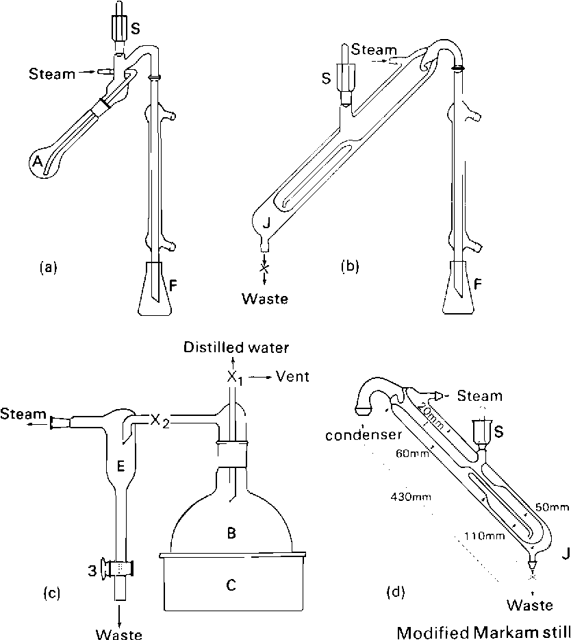 Figure 3 2 From Methods For Evaluating Nitrogen Fixation By