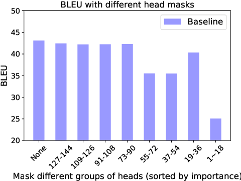 Figure 1 for Alleviating the Inequality of Attention Heads for Neural Machine Translation