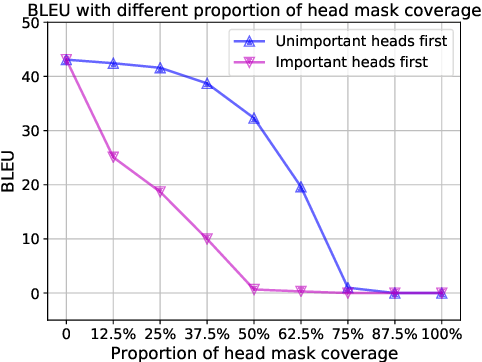 Figure 2 for Alleviating the Inequality of Attention Heads for Neural Machine Translation