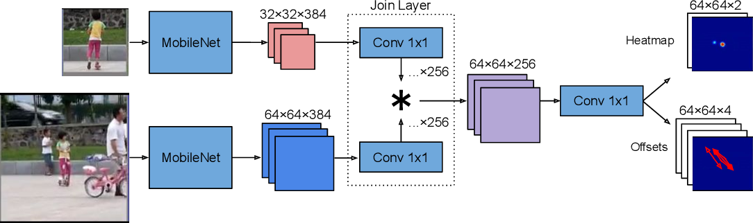 Figure 2 for An Analysis of Object Representations in Deep Visual Trackers