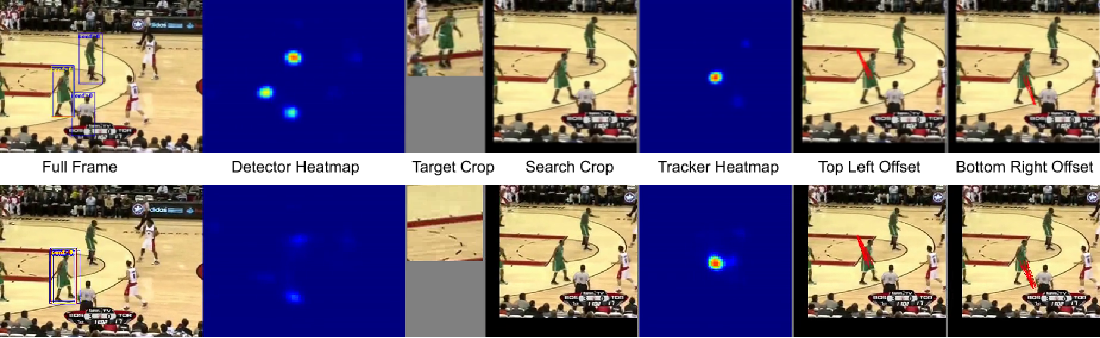 Figure 4 for An Analysis of Object Representations in Deep Visual Trackers