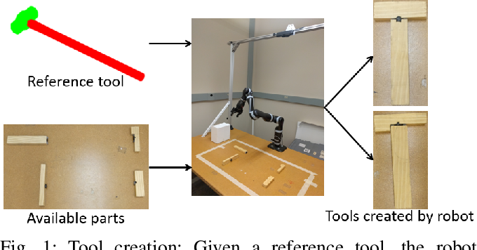 Figure 1 for Tool Macgyvering: Tool Construction Using Geometric Reasoning
