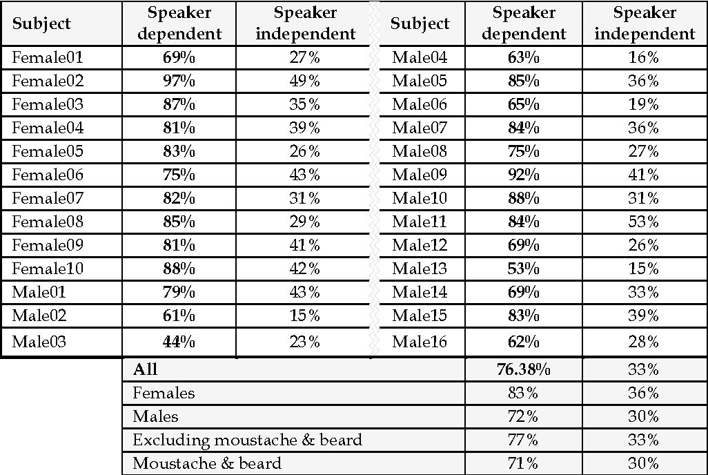 Figure 4 for Visual Speech Recognition