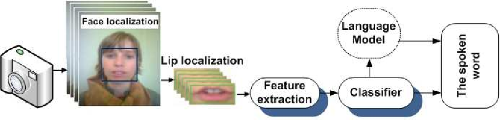 Figure 1 for Visual Speech Recognition