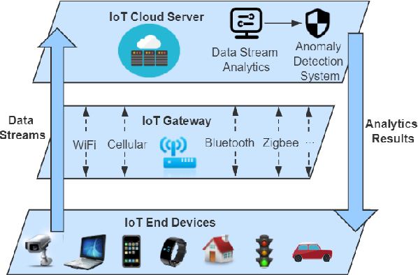 Figure 1 for PWPAE: An Ensemble Framework for Concept Drift Adaptation in IoT Data Streams
