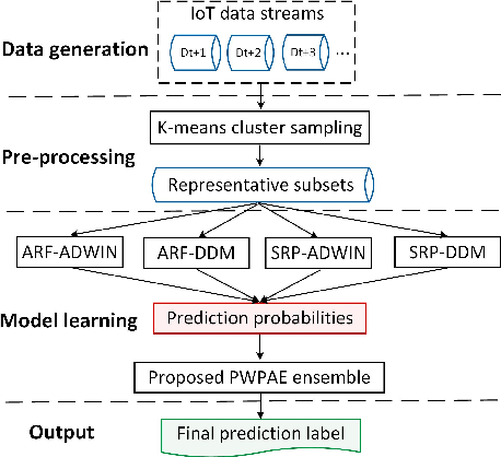 Figure 2 for PWPAE: An Ensemble Framework for Concept Drift Adaptation in IoT Data Streams