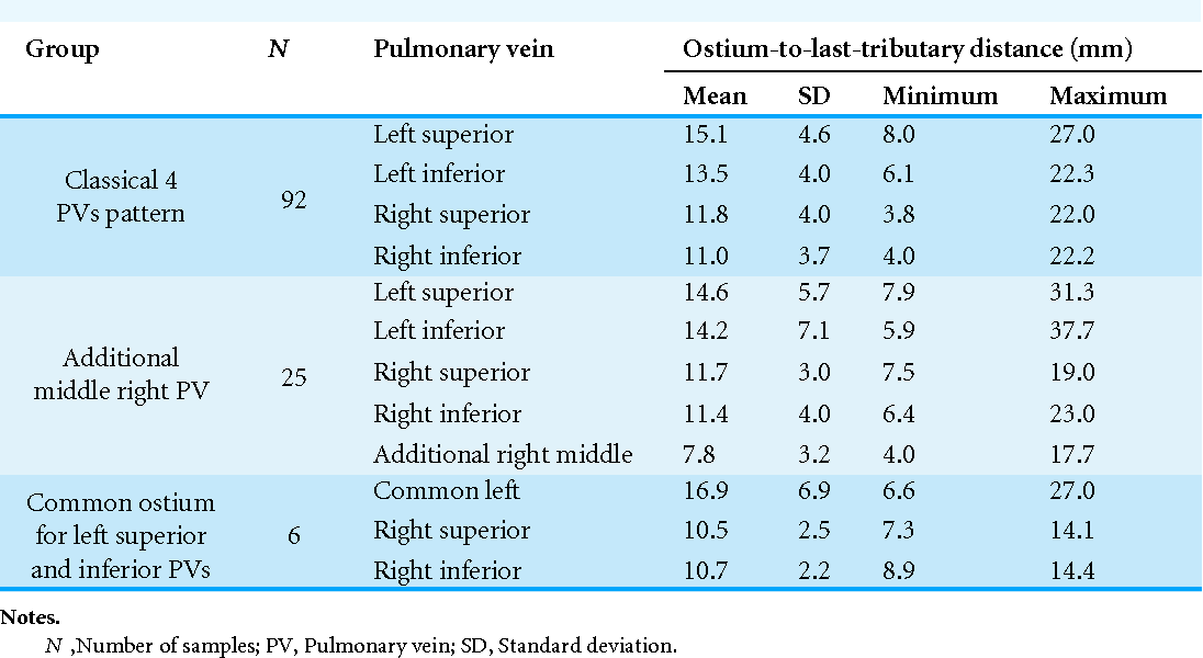 Table 3 from Normal distal pulmonary vein anatomy. - Semantic Scholar