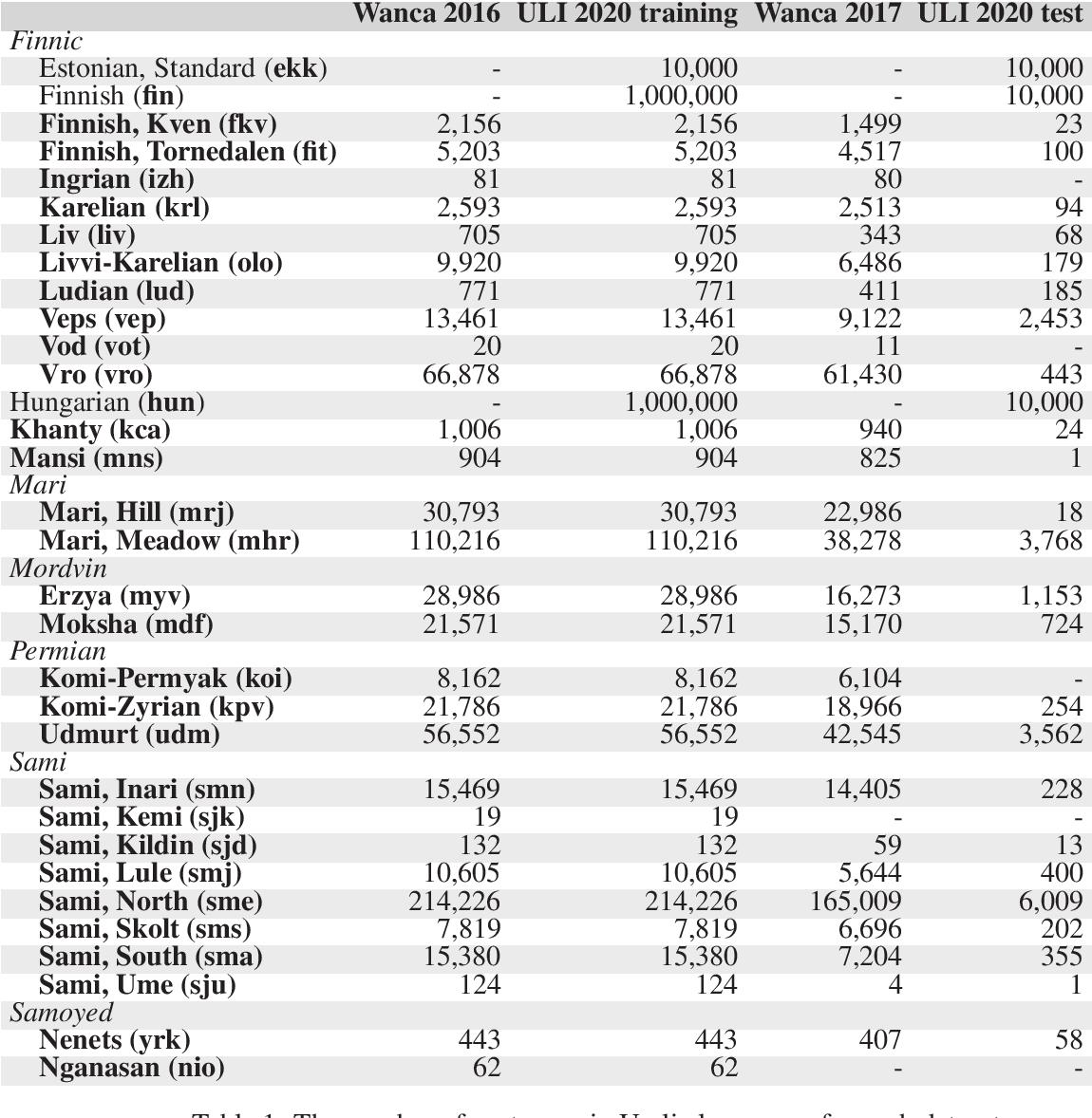 Figure 1 for Uralic Language Identification (ULI) 2020 shared task dataset and the Wanca 2017 corpus