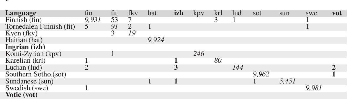 Figure 3 for Uralic Language Identification (ULI) 2020 shared task dataset and the Wanca 2017 corpus