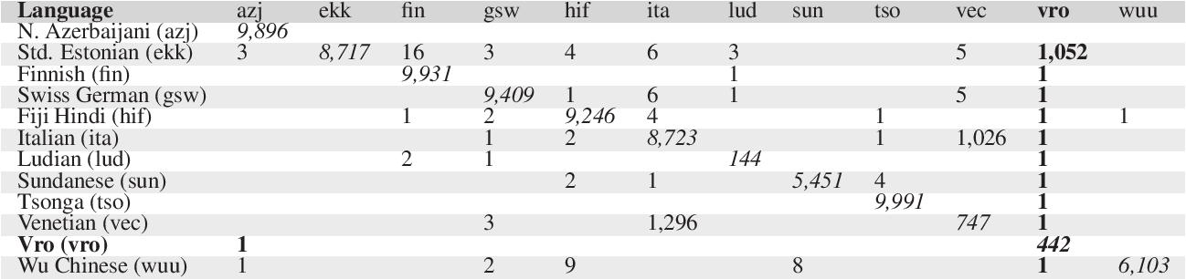Figure 4 for Uralic Language Identification (ULI) 2020 shared task dataset and the Wanca 2017 corpus