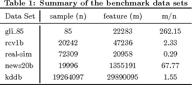 Figure 2 for Safe and Efficient Screening For Sparse Support Vector Machine