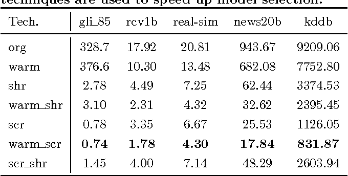 Figure 3 for Safe and Efficient Screening For Sparse Support Vector Machine