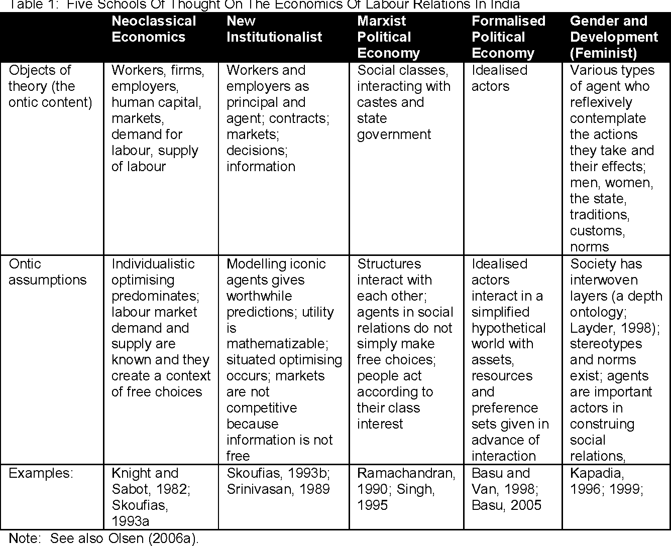 Table 1 from Pluralist methodology for development economics: the