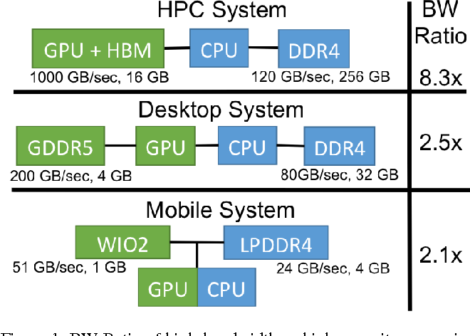Figure 6 from Page Placement Strategies for GPUs within