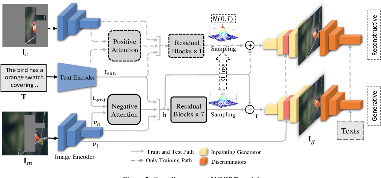 Figure 3 for Neural Image Inpainting Guided with Descriptive Text