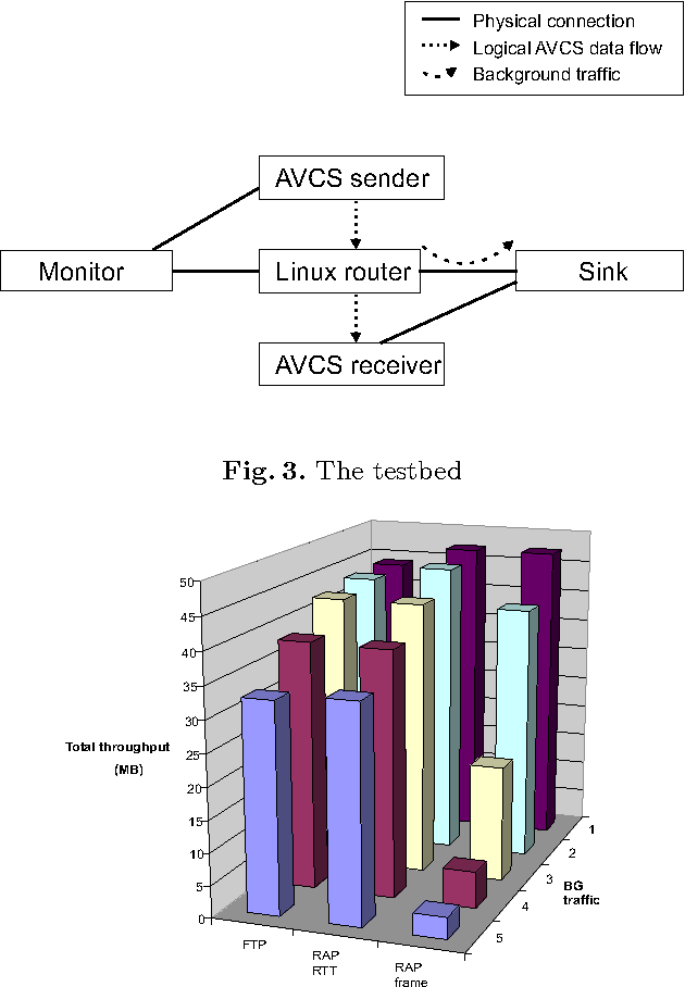 Figure 3 from User-centric evaluation of TCP-friendly congestion