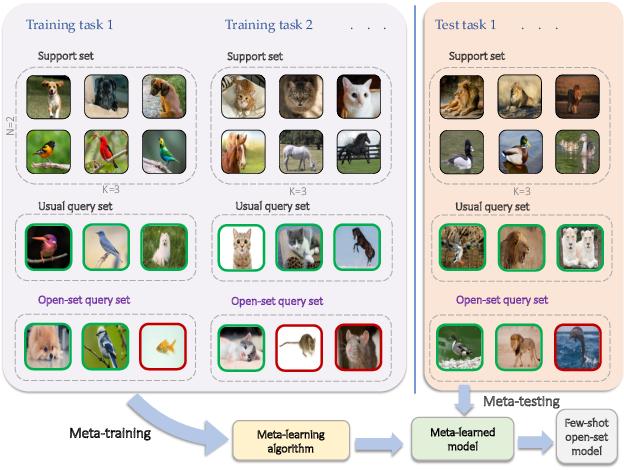 Figure 1 for Learning Few-shot Open-set Classifiers using Exemplar Reconstruction