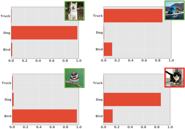 Figure 3 for Learning Few-shot Open-set Classifiers using Exemplar Reconstruction