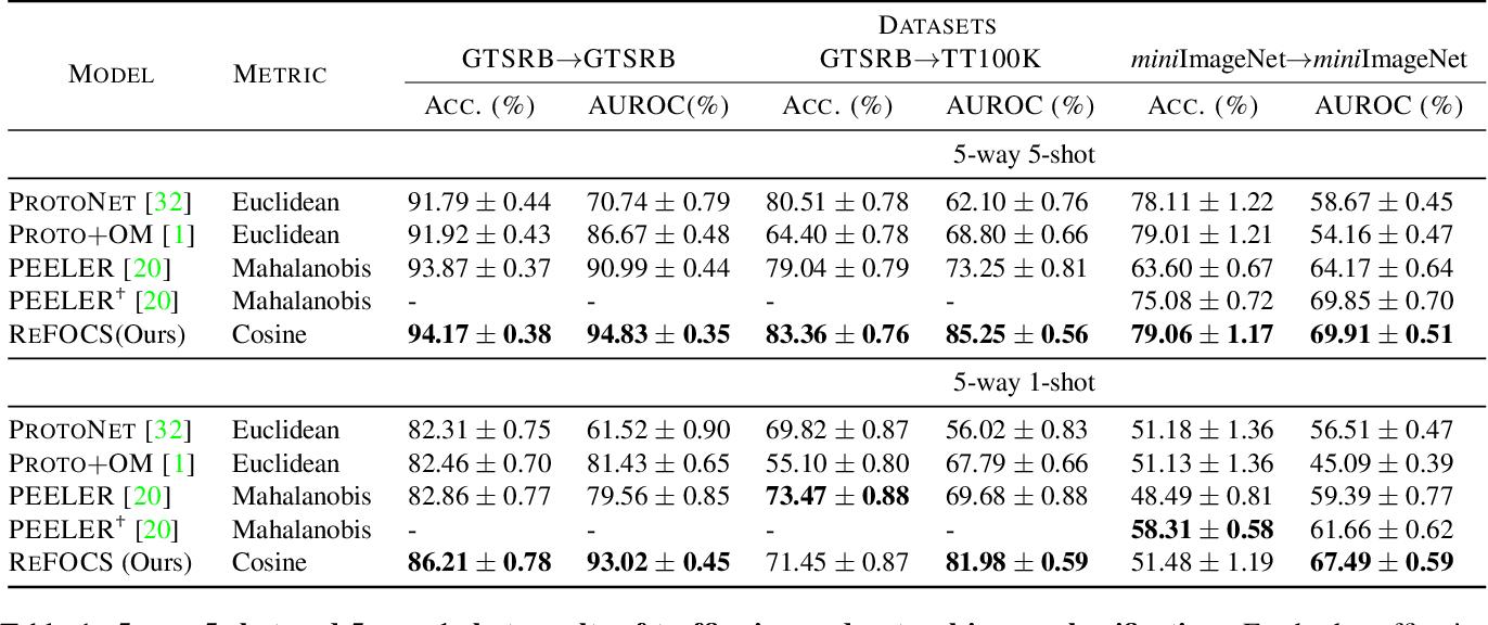 Figure 2 for Learning Few-shot Open-set Classifiers using Exemplar Reconstruction