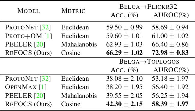 Figure 4 for Learning Few-shot Open-set Classifiers using Exemplar Reconstruction