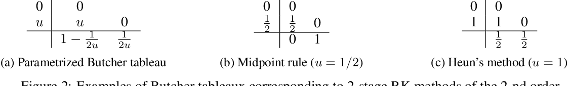 Figure 2 for Meta-Solver for Neural Ordinary Differential Equations
