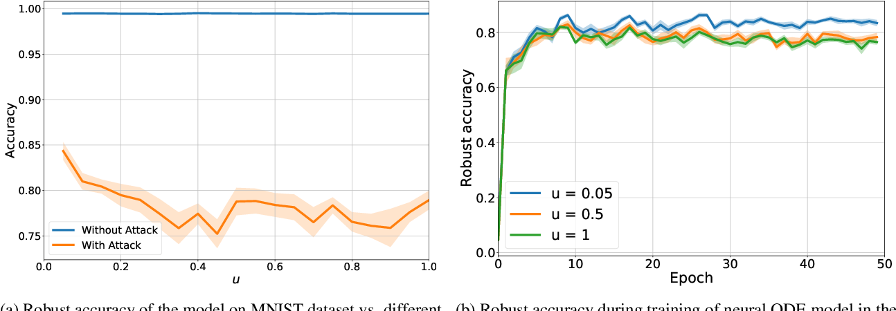 Figure 4 for Meta-Solver for Neural Ordinary Differential Equations