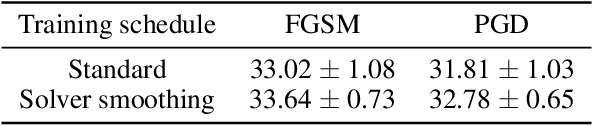 Figure 1 for Meta-Solver for Neural Ordinary Differential Equations