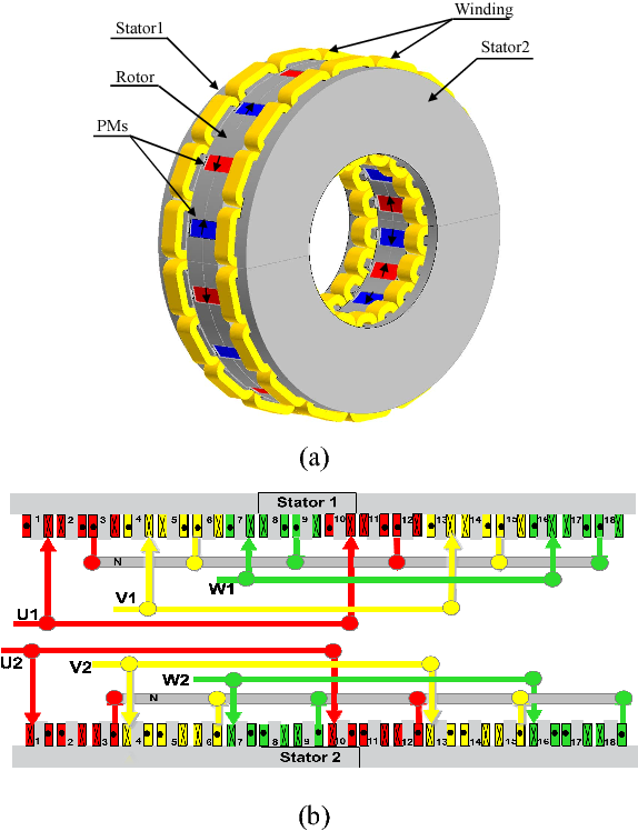 Figure 2 from Design of an Axial-Flux Interior Permanent-Magnet