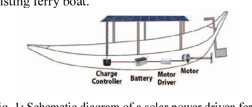Figure 1 from Solar powered ferry boat for the rural area of
