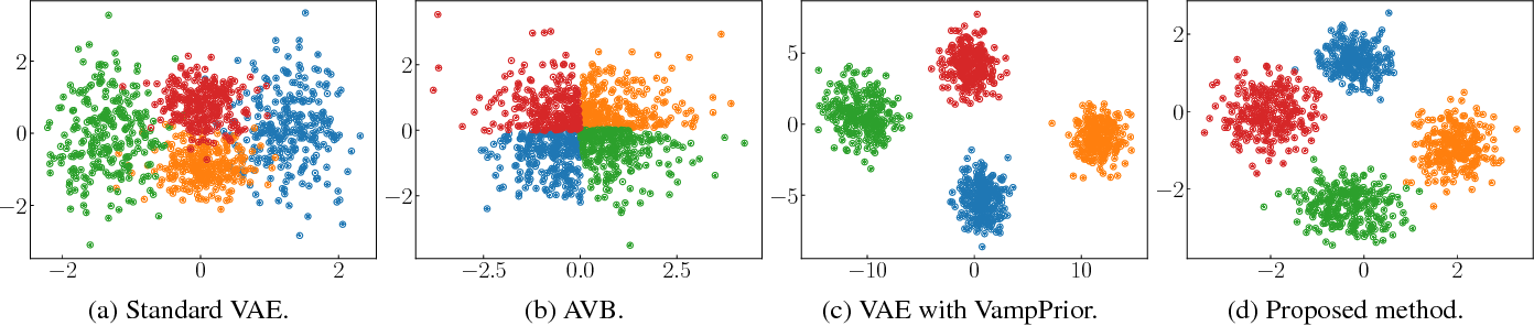Figure 2 for Variational Autoencoder with Implicit Optimal Priors