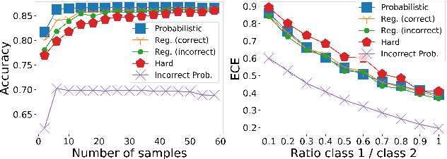 Figure 4 for Sample Efficient Learning of Image-Based Diagnostic Classifiers Using Probabilistic Labels