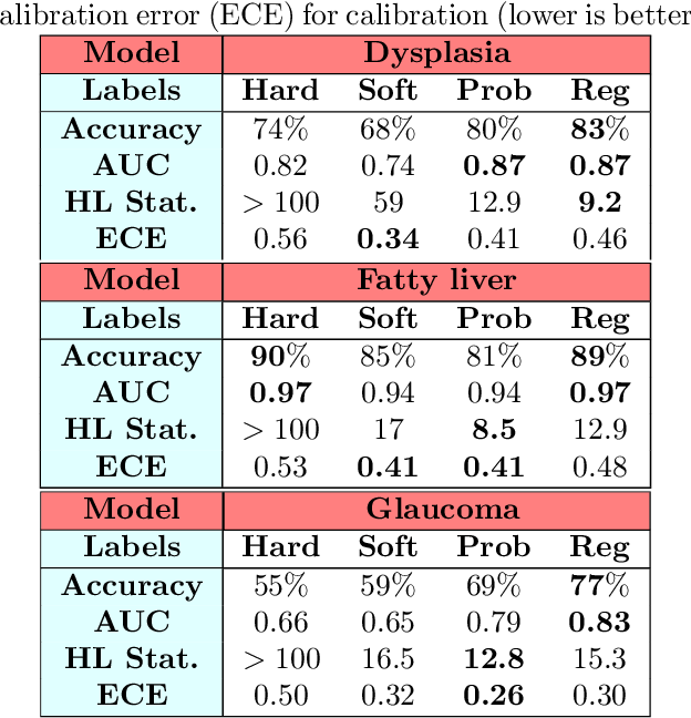 Figure 2 for Sample Efficient Learning of Image-Based Diagnostic Classifiers Using Probabilistic Labels
