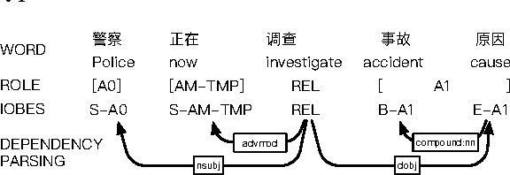 Figure 1 for Syntax Aware LSTM Model for Chinese Semantic Role Labeling