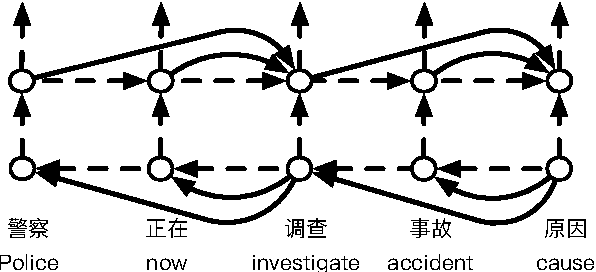 Figure 3 for Syntax Aware LSTM Model for Chinese Semantic Role Labeling