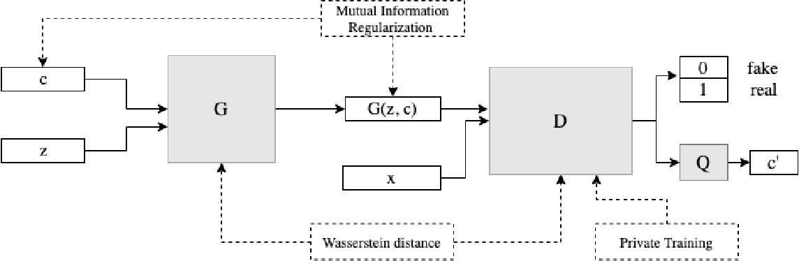 Figure 1 for imdpGAN: Generating Private and Specific Data with Generative Adversarial Networks