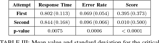 Figure 4 for Detecting Compromised Implicit Association Test Results Using Supervised Learning