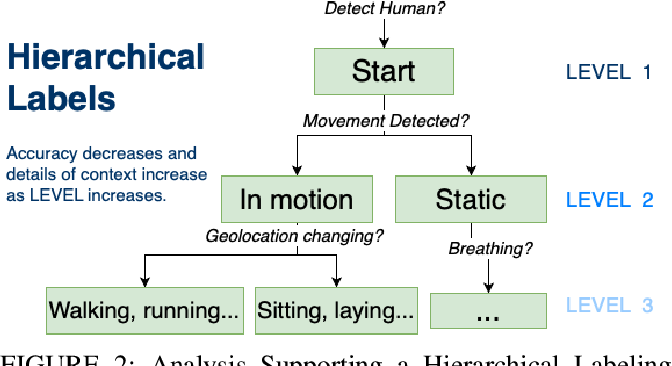 Figure 3 for Machine-Generated Hierarchical Structure of Human Activities to Reveal How Machines Think