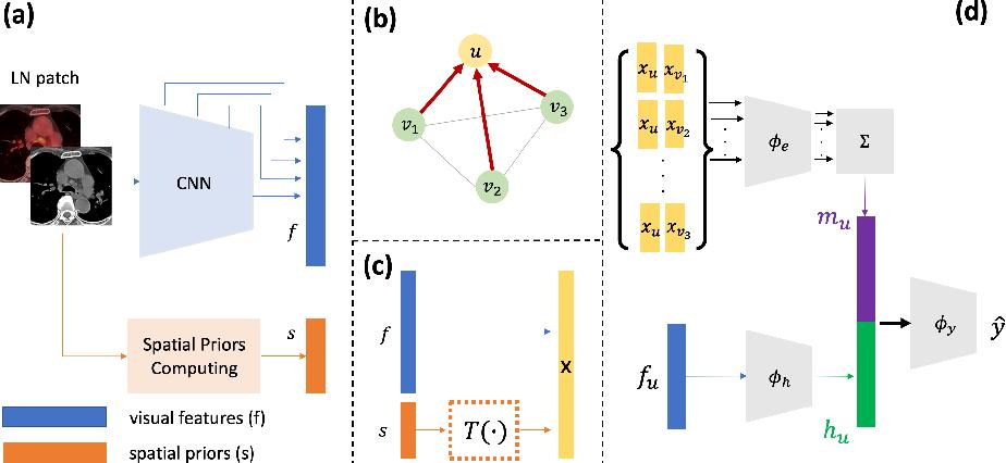 Figure 3 for Lymph Node Gross Tumor Volume Detection in Oncology Imaging via Relationship Learning Using Graph Neural Network