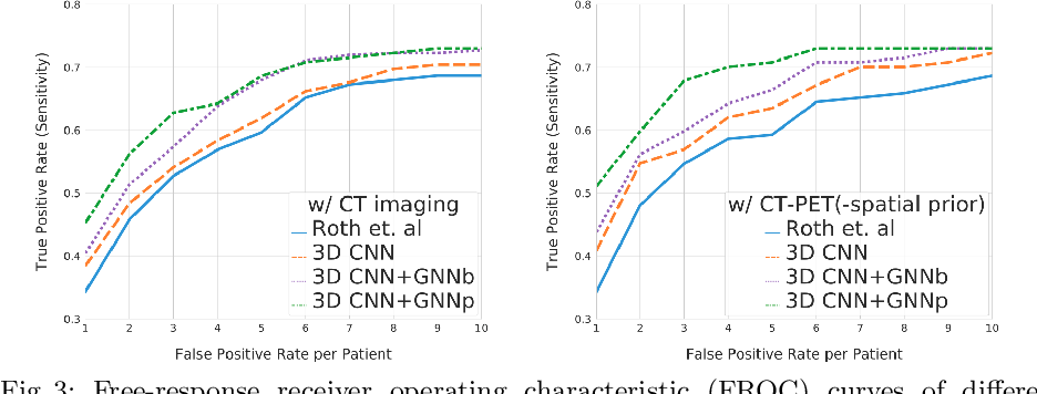 Figure 4 for Lymph Node Gross Tumor Volume Detection in Oncology Imaging via Relationship Learning Using Graph Neural Network