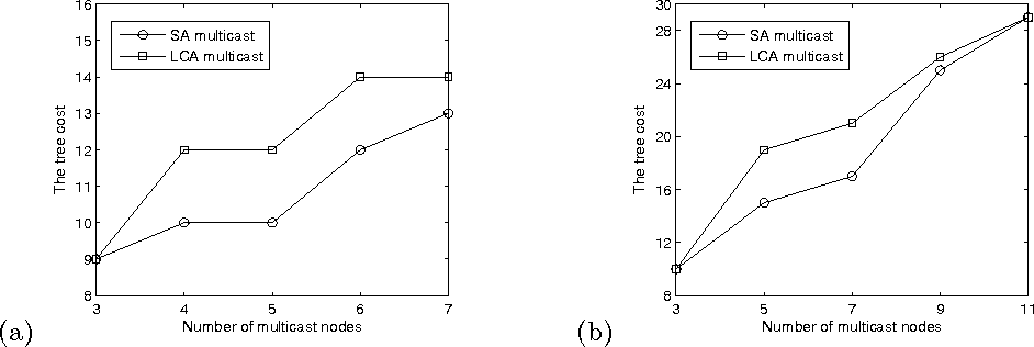 Fig. 2. Comparison of GA multicast and LCA multicast in terms of the tree cost in: (a) a WMN of 11 nodes; (b) a WMN of 23 nodes