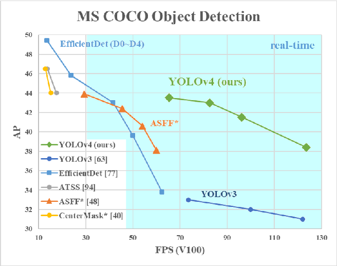 Figure 1 for YOLOv4: Optimal Speed and Accuracy of Object Detection