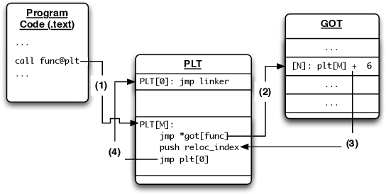 PDF] Technical Report: A Toolkit for Runtime Detection of