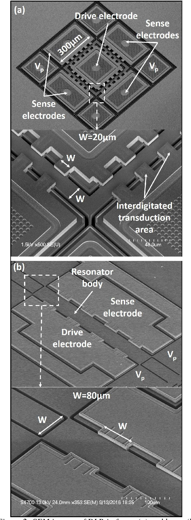 Distributed Lam Mode Resonators For Temperature Stable High Extended Oscillators Frequency Mems Semantic Scholar