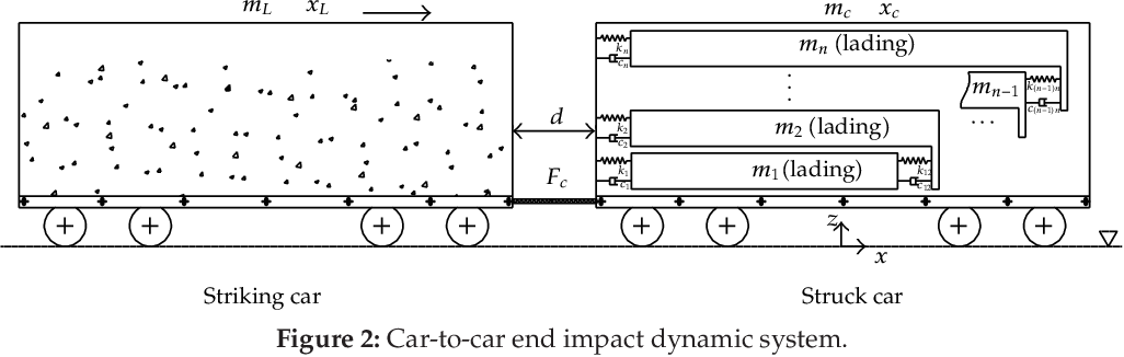 PDF] A Numerical Model for Railroad Freight Car-to-Car End Impact