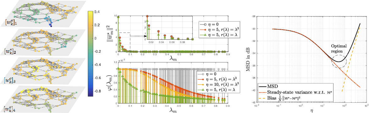 Figure 4 for Multitask learning over graphs