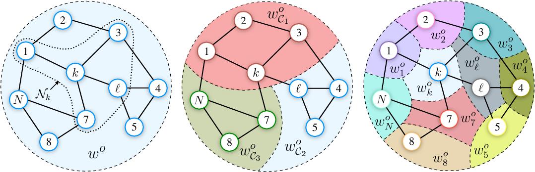 Figure 1 for Multitask learning over graphs