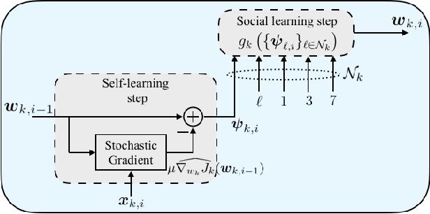 Figure 3 for Multitask learning over graphs