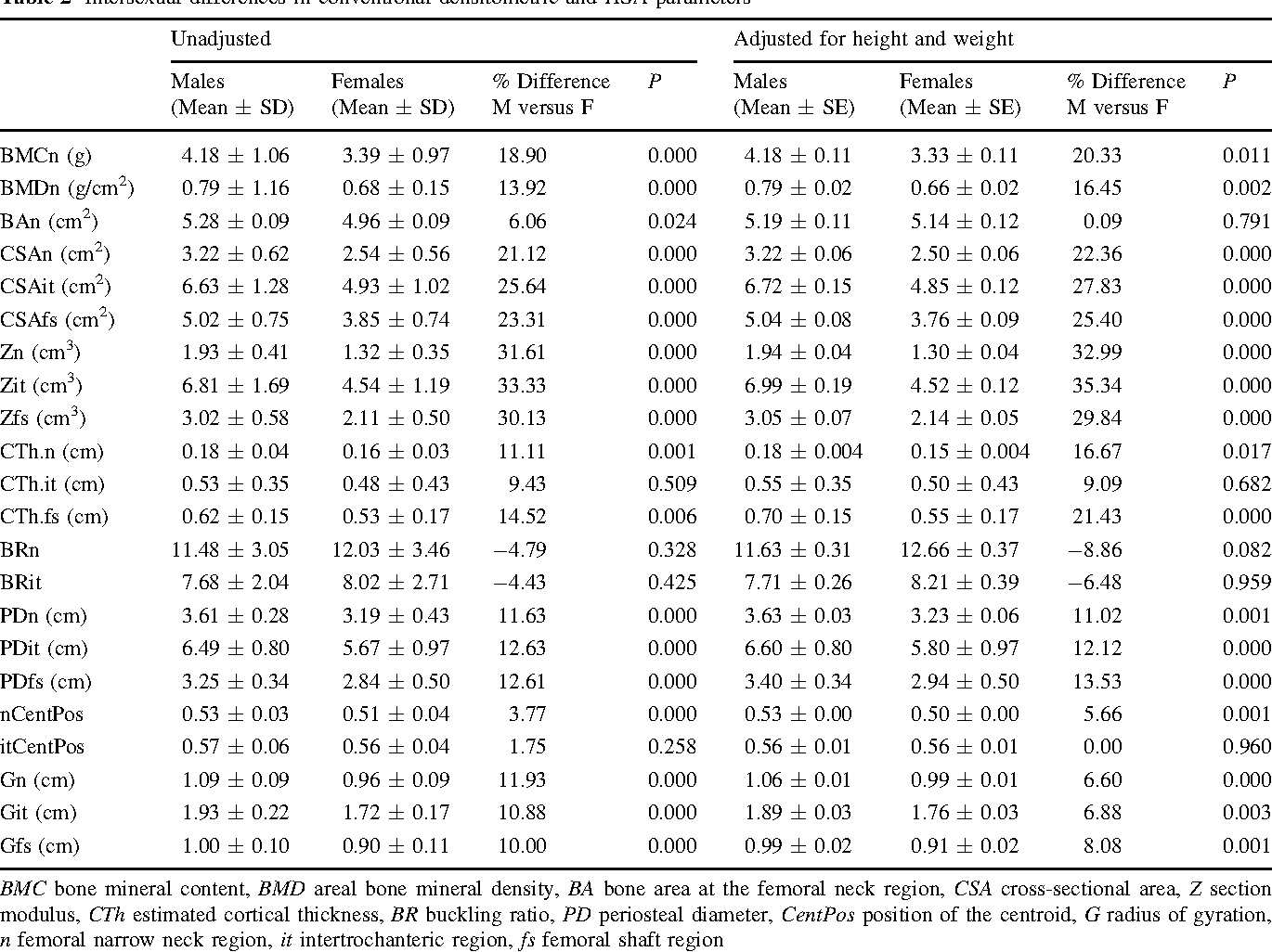 Table 2 Intersexual differences in conventional densitometric and HSA parameters