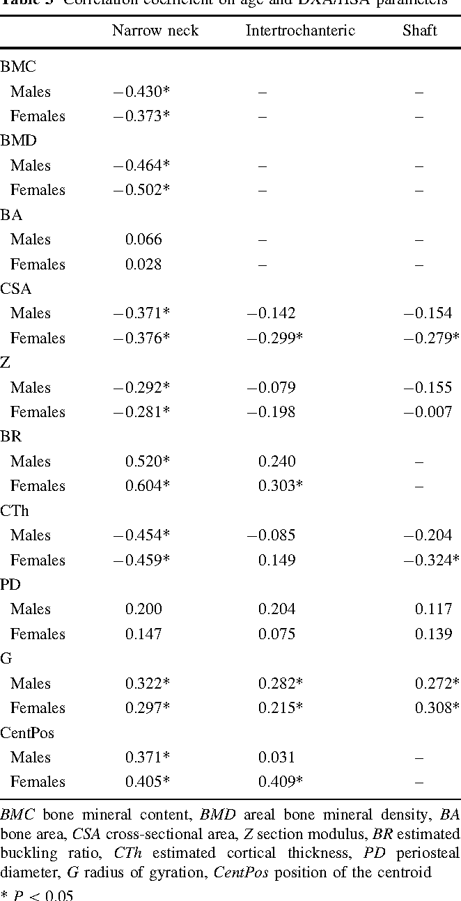 Table 3 Correlation coefficient on age and DXA/HSA parameters