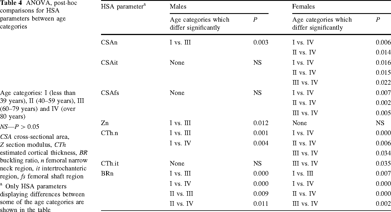 Table 4 ANOVA, post-hoc comparisons for HSA parameters between age categories